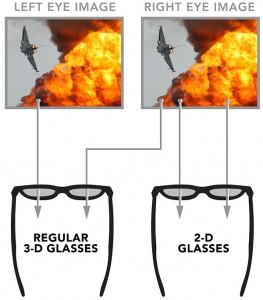 beschreibt den Vorgang eines 3D Filmes