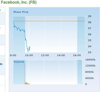 Facebook Aktie Verlauf